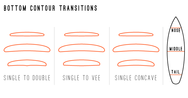 surfboard bottom contour transitions
