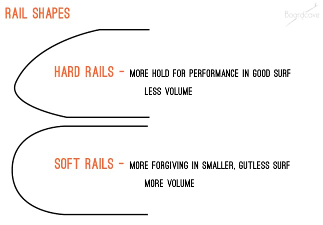 Surfboard rail shape comparison: hard vs soft rails
