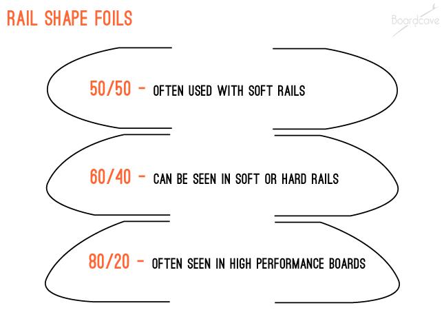 surfboard rail shape foil comparison